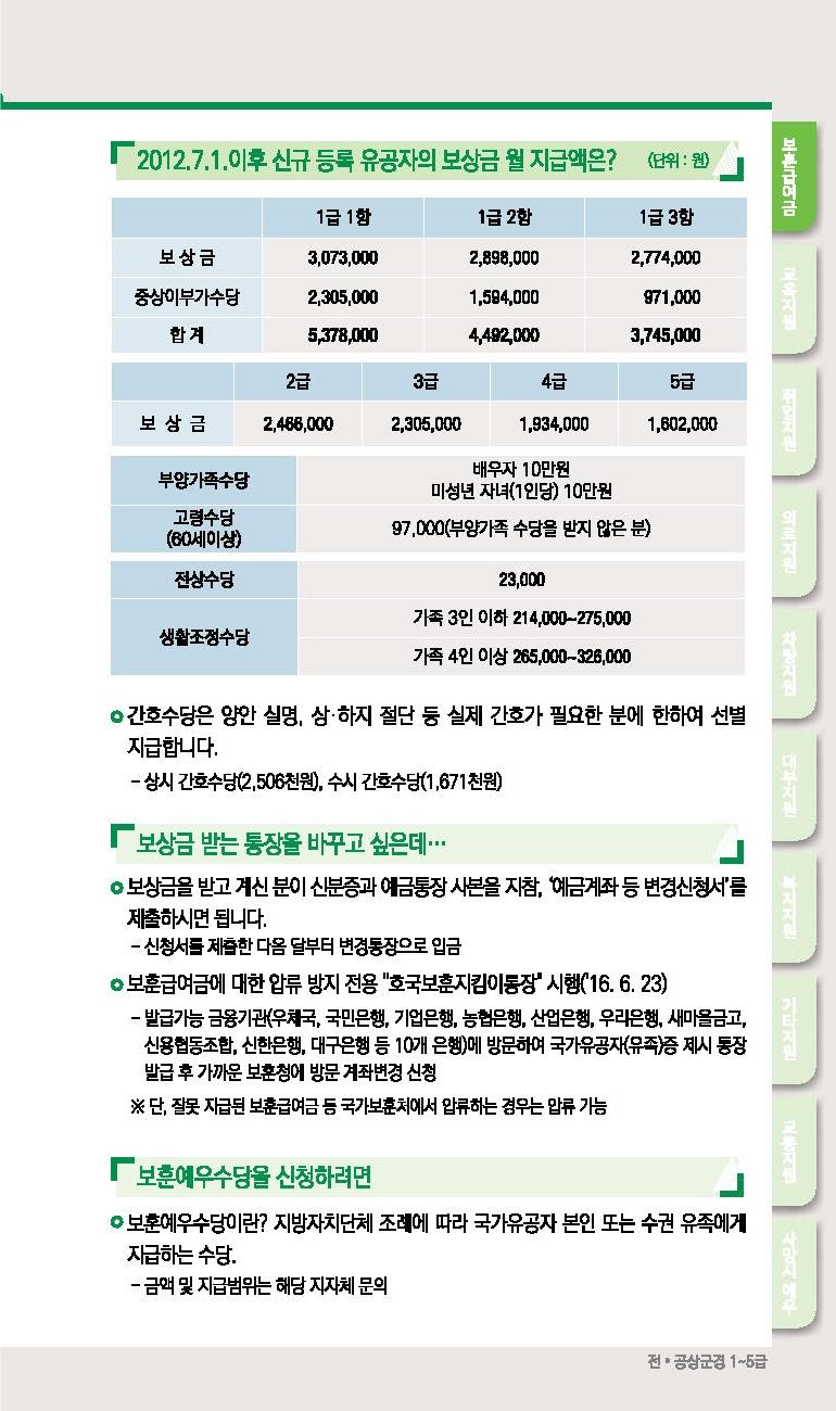 2020년 국가유공자 전공상군경 1~5급 혜택 보훈지원안내